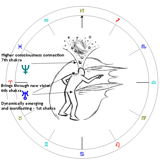 Astrological Transits 2011