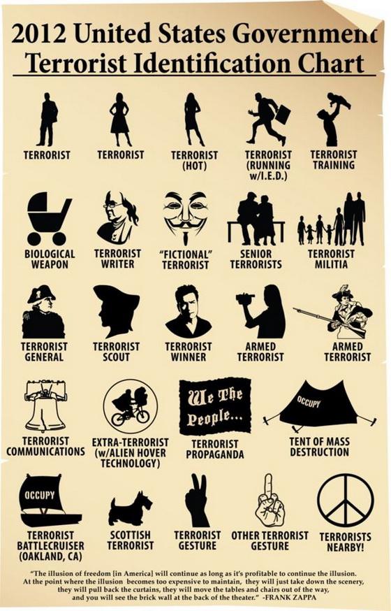 Terrorist ID Chart