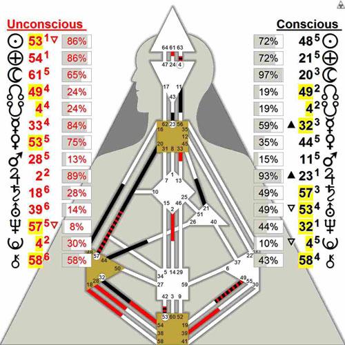 Human Design chart of Puntin by Shantamo