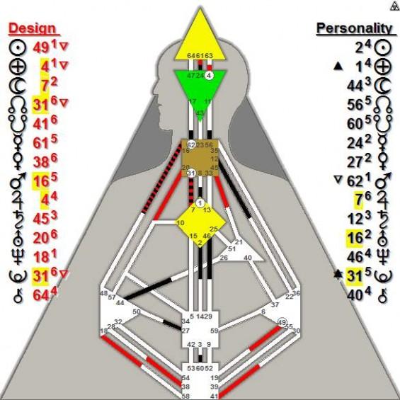 Punya's chart