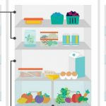 Organize your fridge Feat.