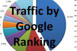 Google Website ranking Feat