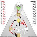 Osho's Humand Design chart