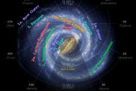 Sun's orbit