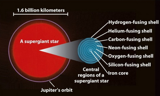 Order of nuclear fusion