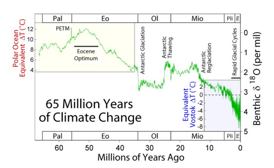 65 Million years climate change