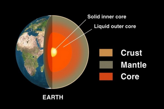 Earth crust mantle core