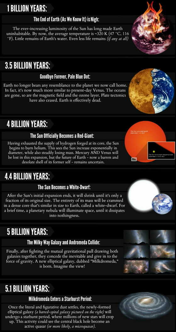 1 Billion Years