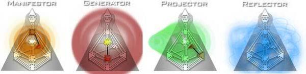 4 Human Design types