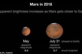 Mars in 2018