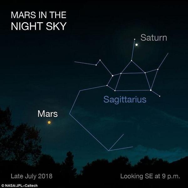 Mars in Night Sky July 2018