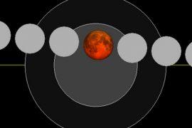 Chart of Moon's path
