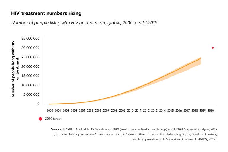 AIDS Statistics