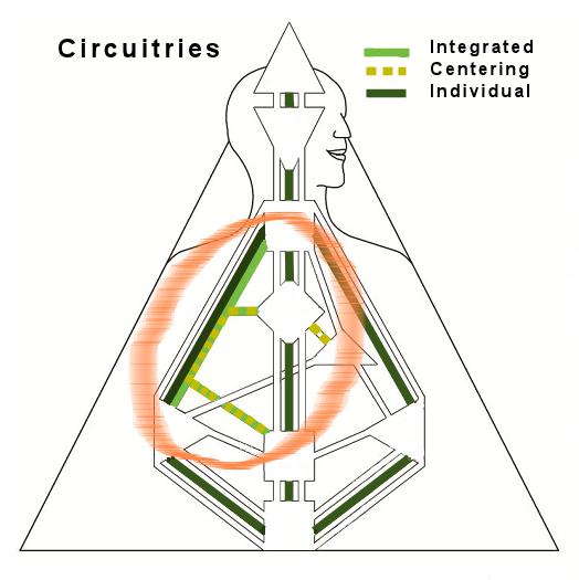 Centering and Integration Channeks